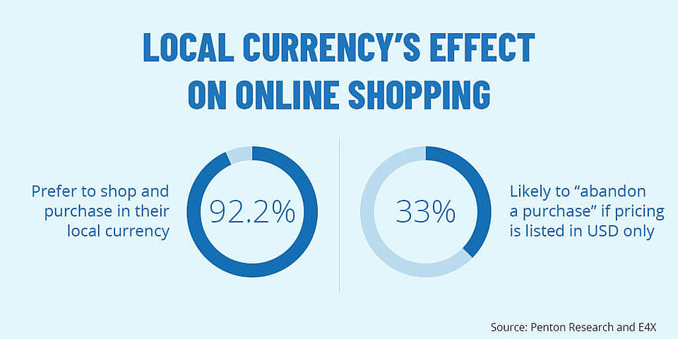 international ecommerce localized currency