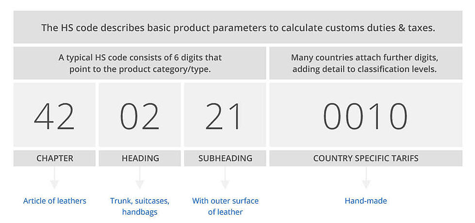 global ecommerce hs code example