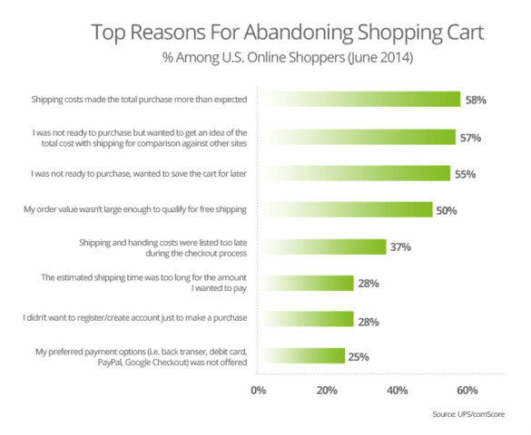shopping cart abandonment top reasons 1